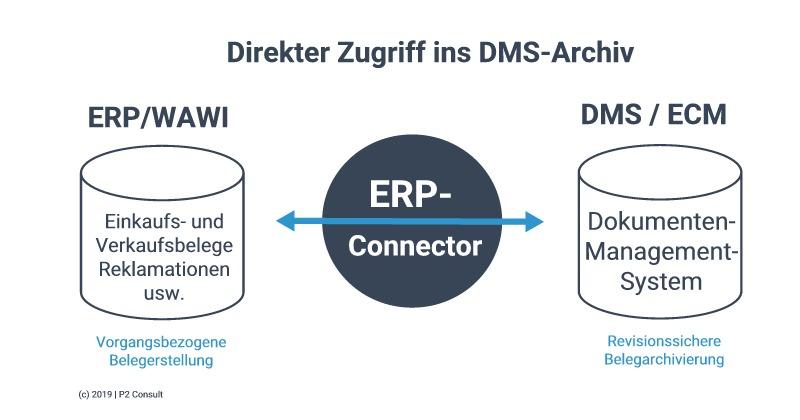 Direkter Zugriff ins DMS-Archiv
