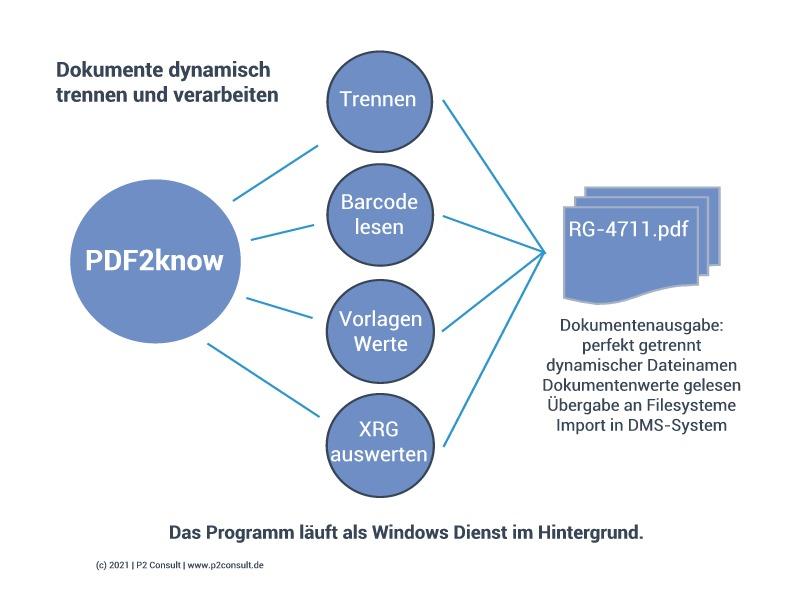 pdf2know schaubild