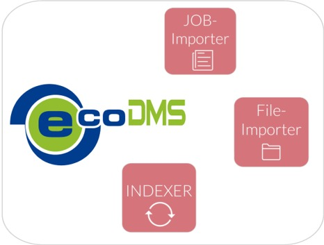 DMSTools für ecoDMS