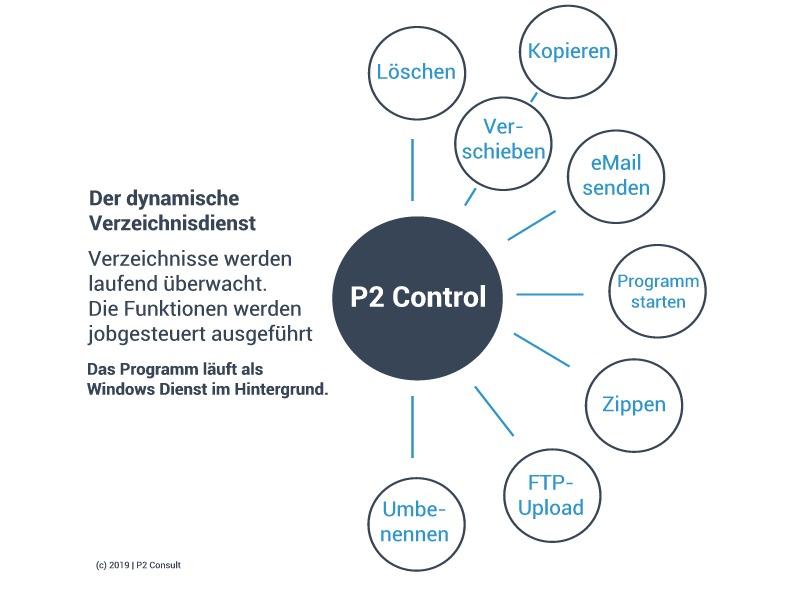 p2control -schaubild