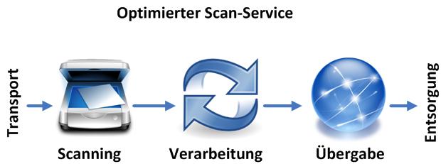 Optimierter Scan-Service